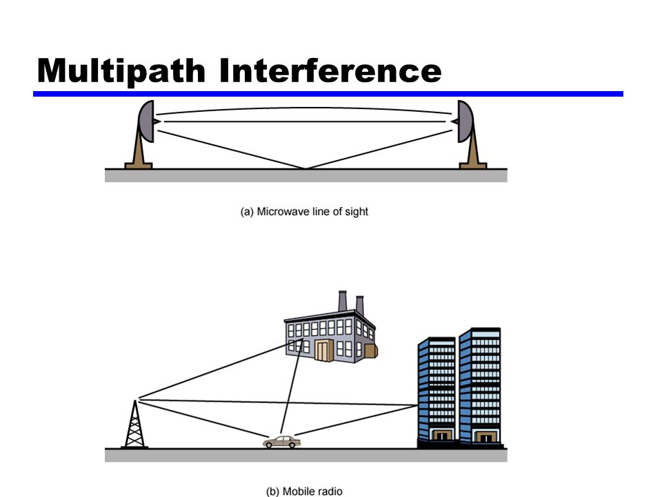Multipath Interference