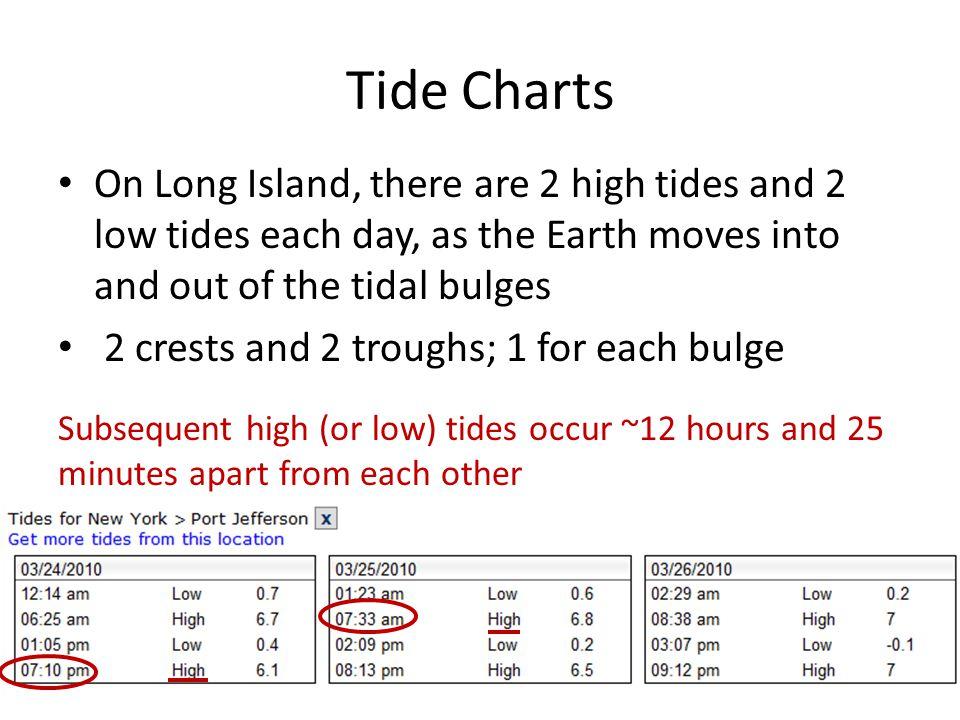 Tides Ppt Download