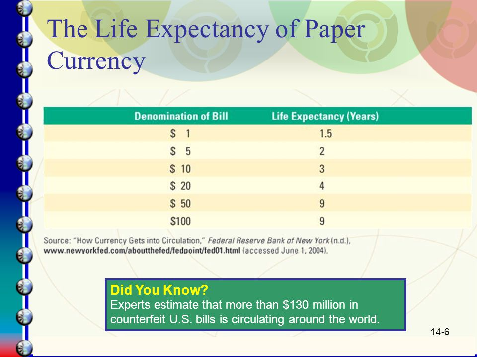 14-6 The Life Expectancy of Paper Currency Did You Know.