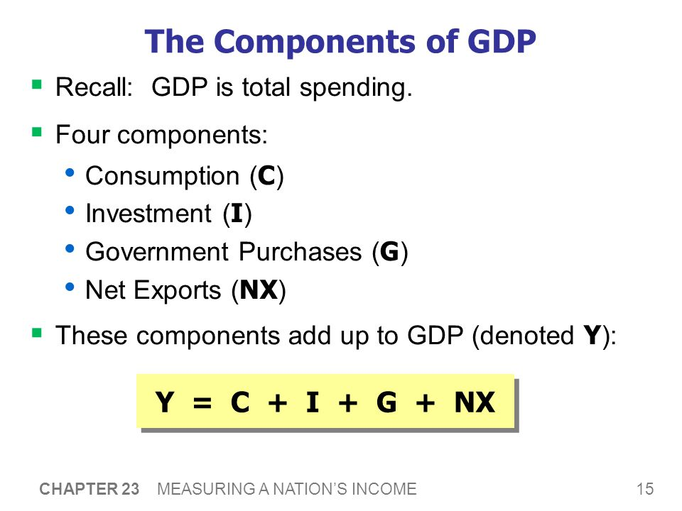 15 CHAPTER 23 MEASURING A NATION'S INCOME The Components of GDP  Recall: GDP is total spending.