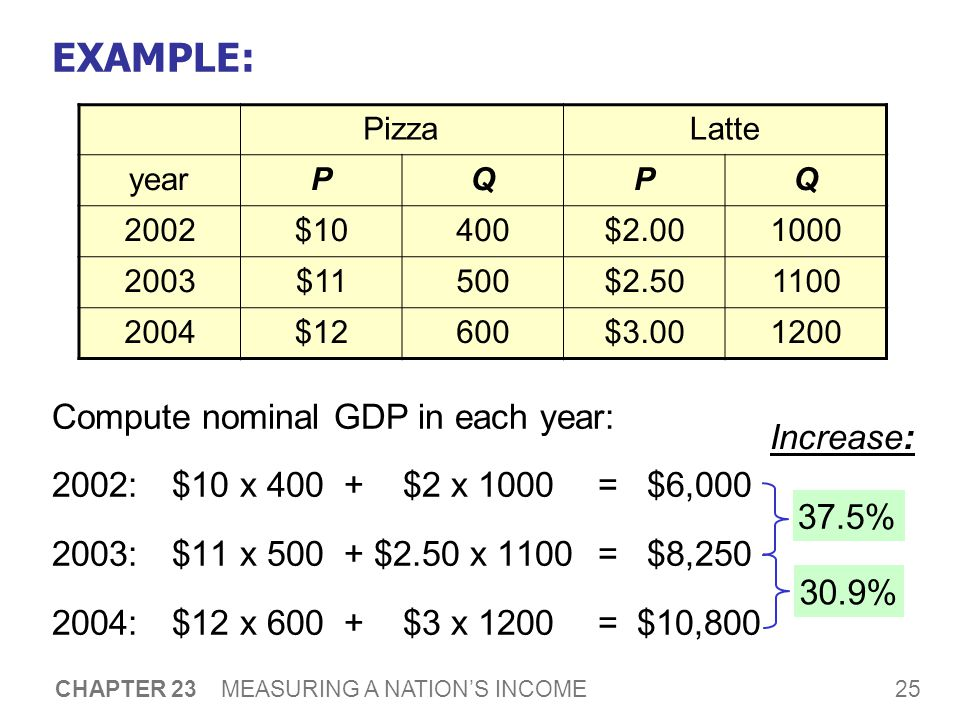 25 CHAPTER 23 MEASURING A NATION'S INCOME EXAMPLE: Compute nominal GDP in each year: 2002:$10 x $2 x 1000 = $6, :$11 x $2.50 x 1100 = $8, :$12 x $3 x 1200 = $10,800 PizzaLatte yearPQPQ 2002$10400$ $11500$ $12600$ % Increase: 30.9%
