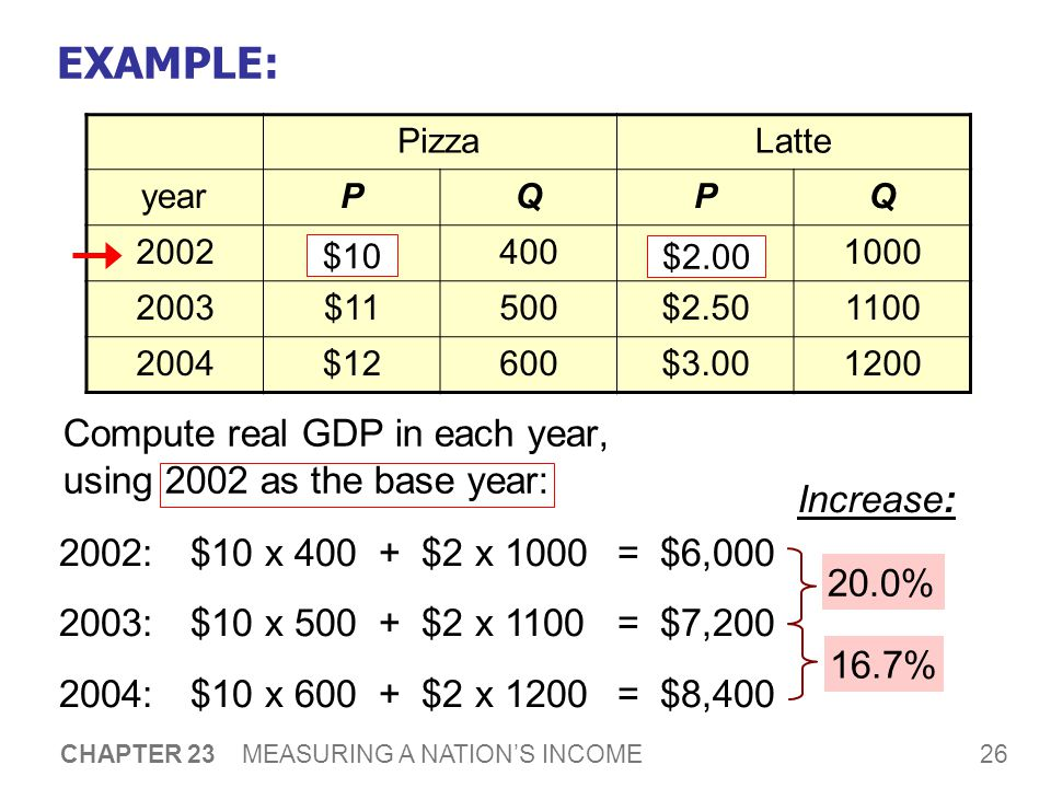 26 CHAPTER 23 MEASURING A NATION'S INCOME EXAMPLE: Compute real GDP in each year, using 2002 as the base year: PizzaLatte yearPQPQ 2002$10400$ $11500$ $12600$ % Increase: 16.7% $10 $ :$10 x $2 x 1000 = $6, :$10 x $2 x 1100 = $7, :$10 x $2 x 1200 = $8,400