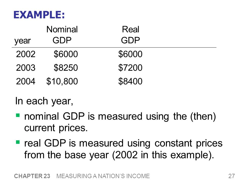 27 CHAPTER 23 MEASURING A NATION'S INCOME EXAMPLE: In each year,  nominal GDP is measured using the (then) current prices.