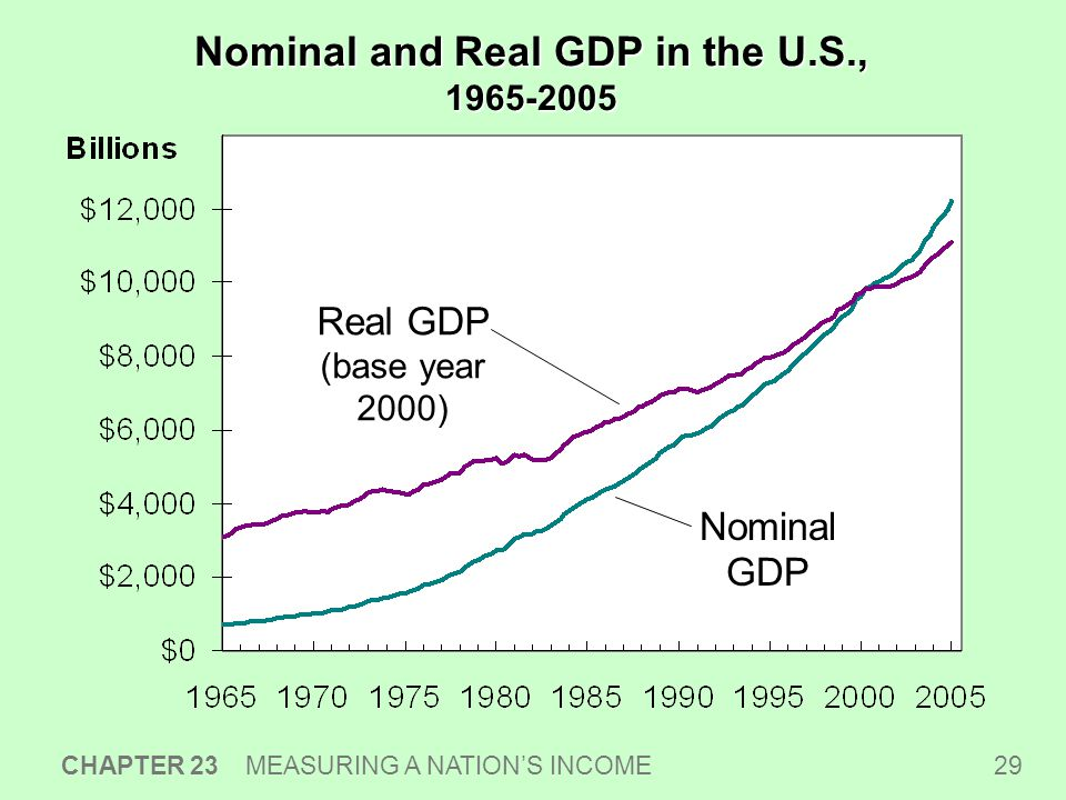29 CHAPTER 23 MEASURING A NATION'S INCOME Nominal and Real GDP in the U.S., Real GDP (base year 2000) Nominal GDP