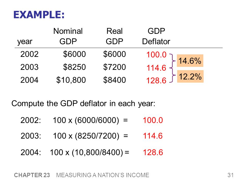 31 CHAPTER 23 MEASURING A NATION'S INCOME EXAMPLE: Compute the GDP deflator in each year: year Nominal GDP Real GDP GDP Deflator 2002$ $8250$ $10,800$ :100 x (6000/6000) = :100 x (8250/7200) = :100 x (10,800/8400) = % 12.2%