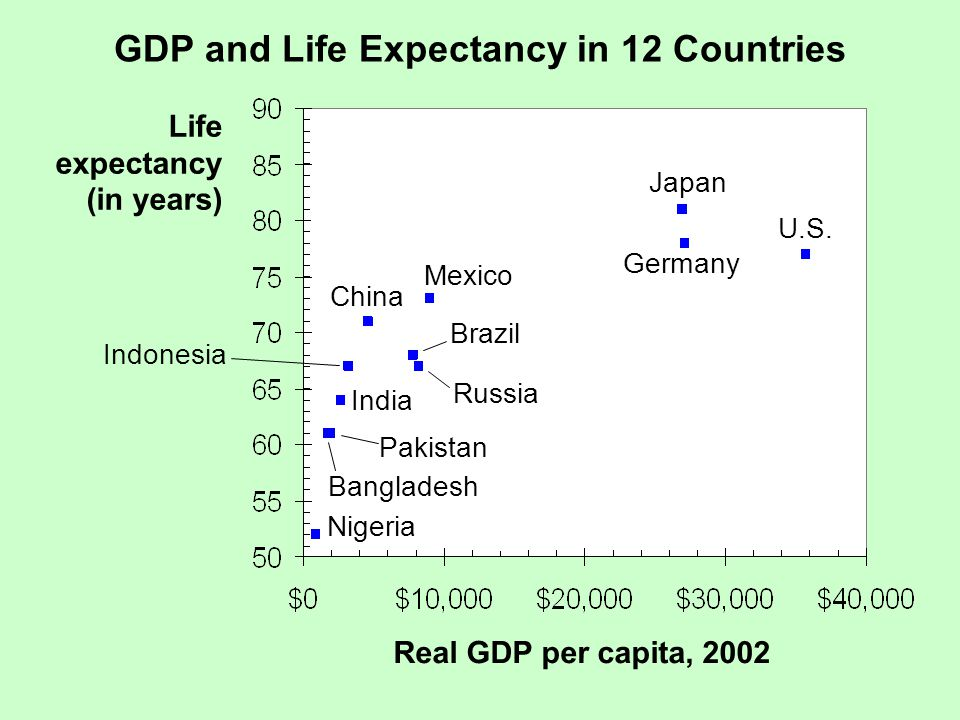 GDP and Life Expectancy in 12 Countries Life expectancy (in years) Real GDP per capita, 2002 U.S.