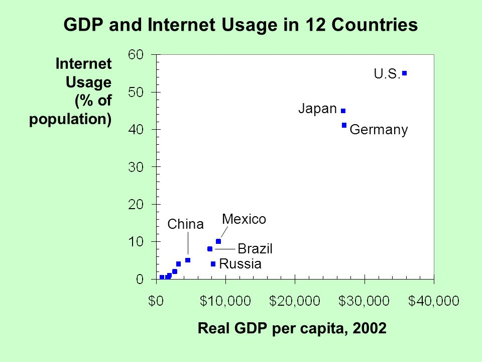 GDP and Internet Usage in 12 Countries Internet Usage (% of population) Real GDP per capita, 2002 U.S.