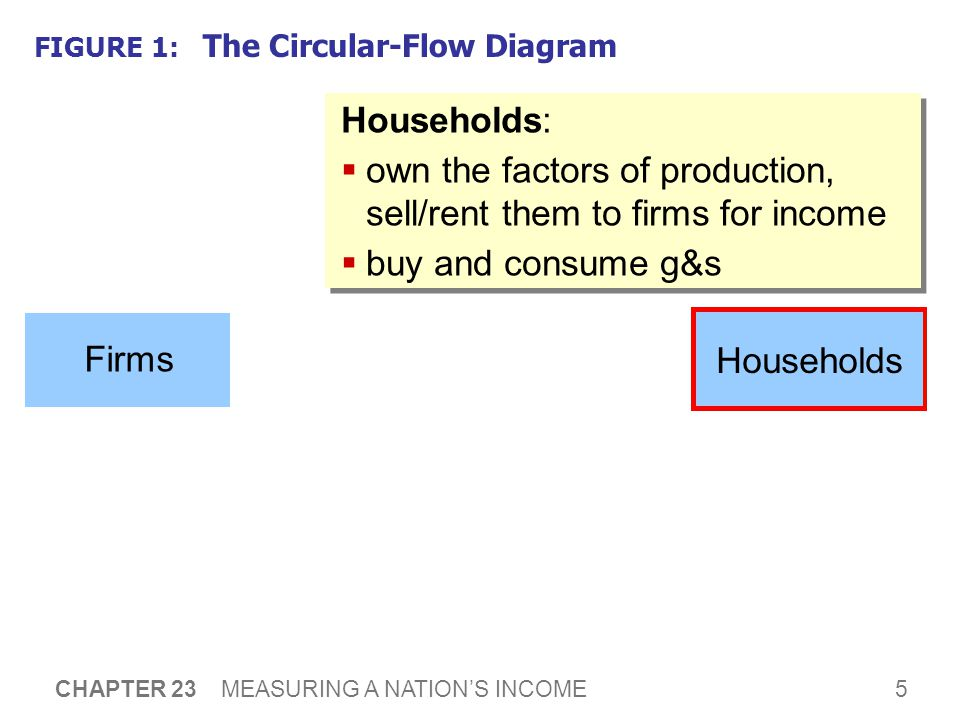 5 CHAPTER 23 MEASURING A NATION'S INCOME FIGURE 1: The Circular-Flow Diagram Households:  own the factors of production, sell/rent them to firms for income  buy and consume g&s Households:  own the factors of production, sell/rent them to firms for income  buy and consume g&s Households Firms