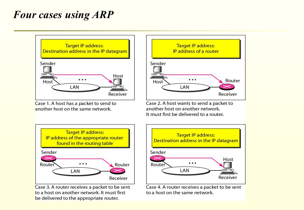 Address Resolution Protocol (ARP). Mapping IP Address to Data-Link on ip route map, ip subnet map, port map, address locator map, ipv6 map, show my ip map, internet map, dns map, google map, network map, street address map, ddos attack map, find map, memory map, show address on map, ip viking map, gps coordinates map, name map, live ip map, proxy map,