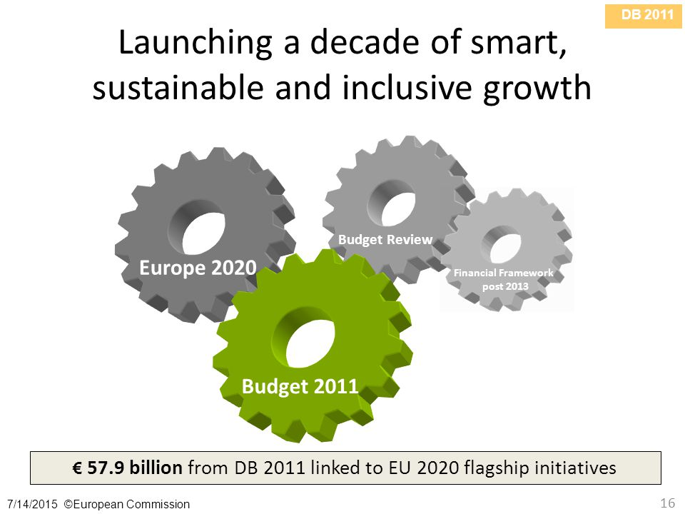 DB /14/2015 ©European Commission 16 Launching a decade of smart, sustainable and inclusive growth Budget 2011 Europe 2020 Budget Review € 57.9 billion from DB 2011 linked to EU 2020 flagship initiatives Budget Review Financial Framework post 2013