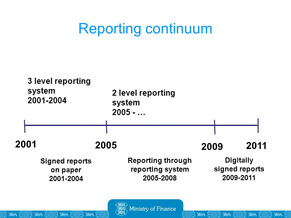 Reporting continuum Signed reports on paper Reporting through reporting system Digitally signed reports level reporting system level reporting system …