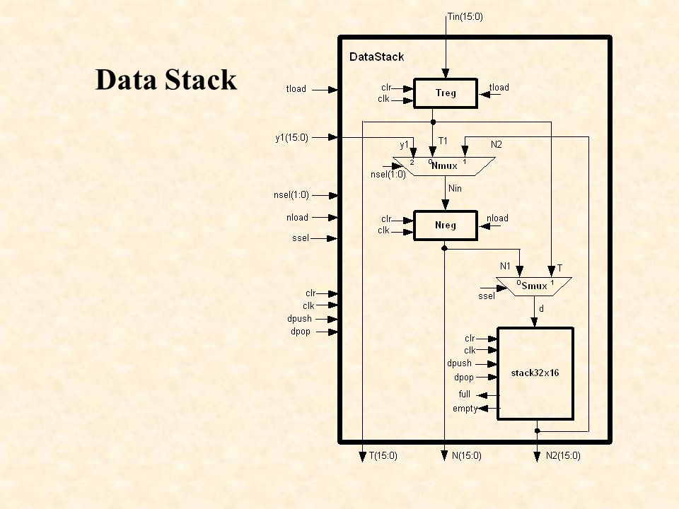 Data Stack Instructions Lab 7 Data Stack Whyp Data Stack