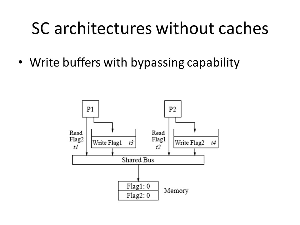 SC architectures without caches Write buffers with bypassing capability