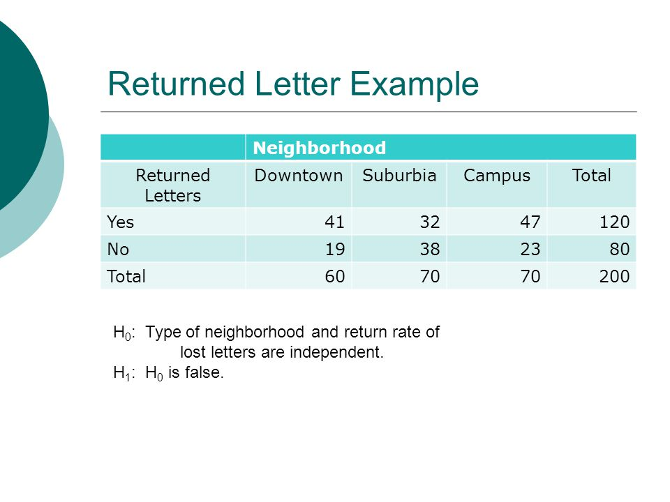 Returned Letter Example Neighborhood Returned Letters DowntownSuburbiaCampusTotal Yes No Total H 0 : Type of neighborhood and return rate of lost letters are independent.
