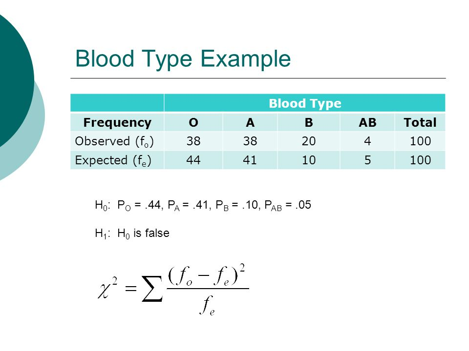 Blood Type Example Blood Type FrequencyOABABTotal Observed (f o ) Expected (f e ) H 0 : P O =.44, P A =.41, P B =.10, P AB =.05 H 1 : H 0 is false