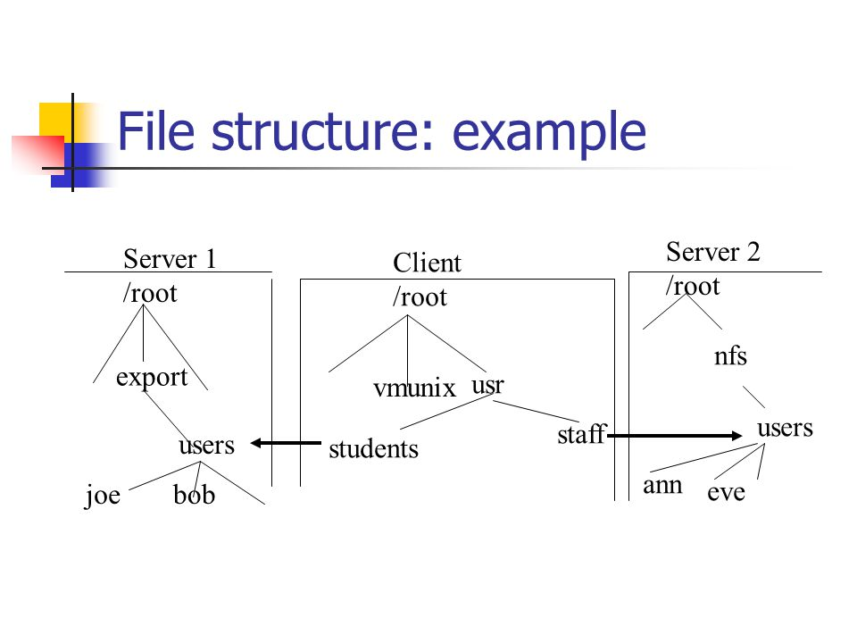 File structure: example Client /root vmunix usr staff students Server 1 /root export users joebob Server 2 /root nfs users ann eve