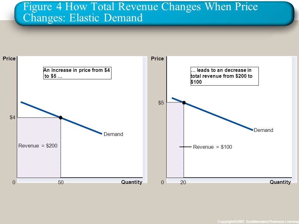 price elasticity toyota Price elasticity ofdemand is a measure of the magnitude by which consumers alter the quantity of someproduct that they purchase in response to change in the price of that product boyes andmelvin (2012)price elasticity of demand will help toyota to determine how much a unit should cost inline with present economy and other factors which.