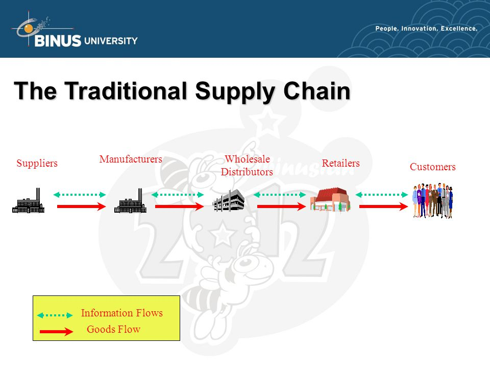 ManufacturersWholesale Distributors Suppliers Customers Information Flows Goods Flow Retailers The Traditional Supply Chain