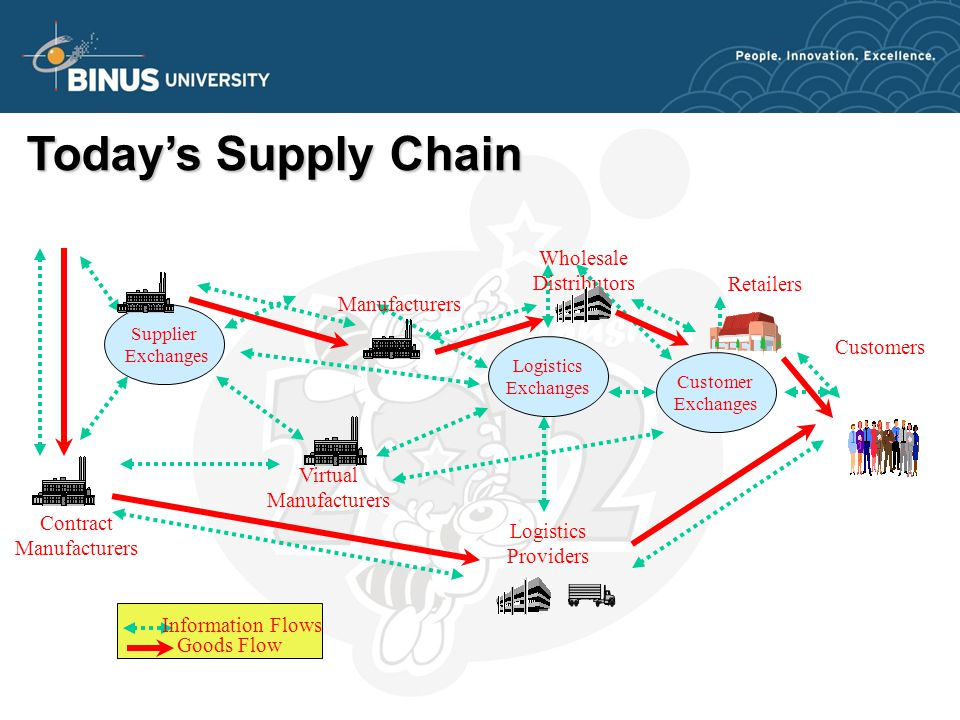 Customers Today's Supply Chain Supplier Exchanges Customer Exchanges Logistics Exchanges Contract Manufacturers Logistics Providers Virtual Manufacturers Manufacturers Wholesale Distributors Information Flows Goods Flow Retailers