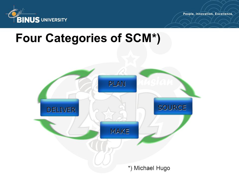 Four Categories of SCM*) *) Michael Hugo PLAN SOURCE MAKE DELIVER
