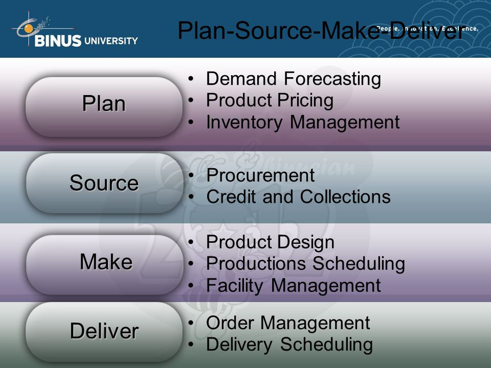 Plan-Source-Make-Deliver Procurement Credit and Collections Product Design Productions Scheduling Facility Management Order Management Delivery Scheduling Make Deliver Demand Forecasting Product Pricing Inventory Management Plan Source