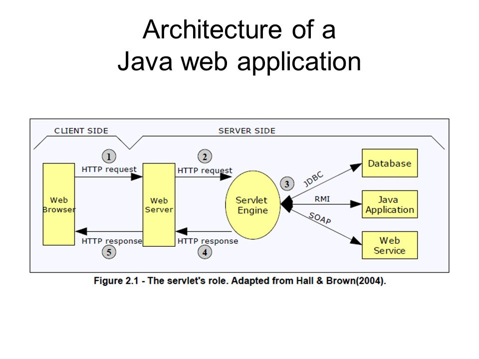 Architecture of a Java web application