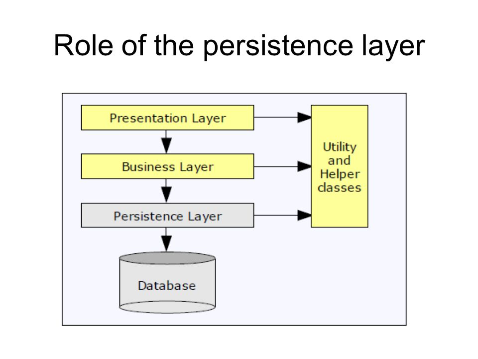 Role of the persistence layer