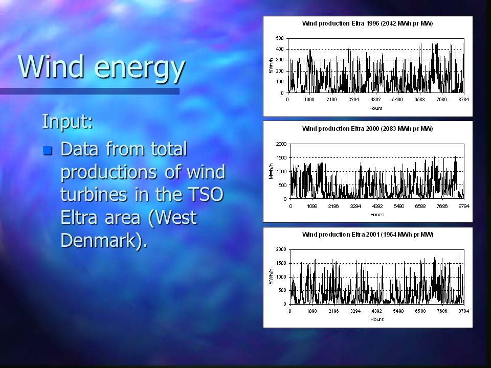 Wind energy Input: n Data from total productions of wind turbines in the TSO Eltra area (West Denmark).
