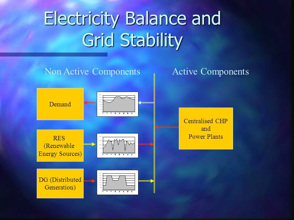Electricity Balance and Grid Stability DG (Distributed Generation) RES (Renewable Energy Sources) Centralised CHP and Power Plants Demand Active ComponentsNon Active Components