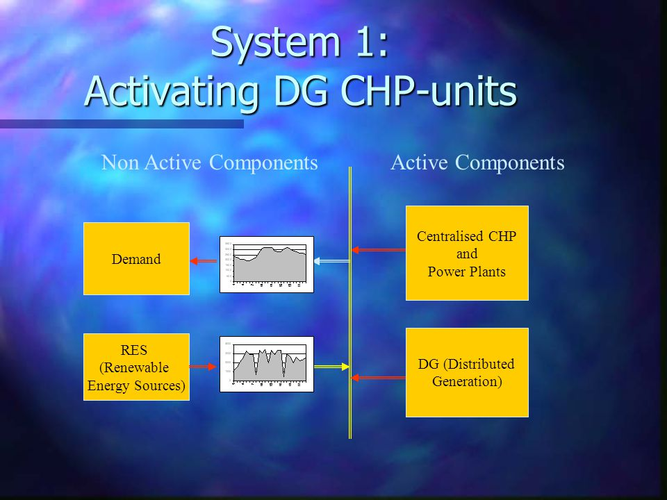 System 1: Activating DG CHP-units DG (Distributed Generation) RES (Renewable Energy Sources) Centralised CHP and Power Plants Demand Active ComponentsNon Active Components