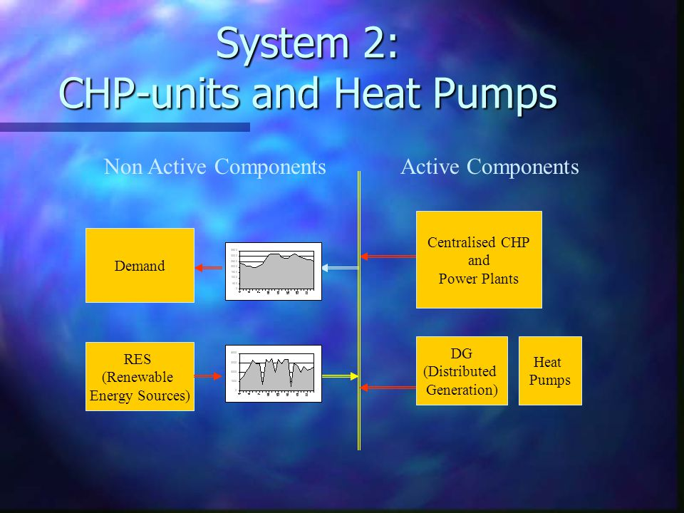 System 2: CHP-units and Heat Pumps DG (Distributed Generation) RES (Renewable Energy Sources) Centralised CHP and Power Plants Demand Active ComponentsNon Active Components Heat Pumps