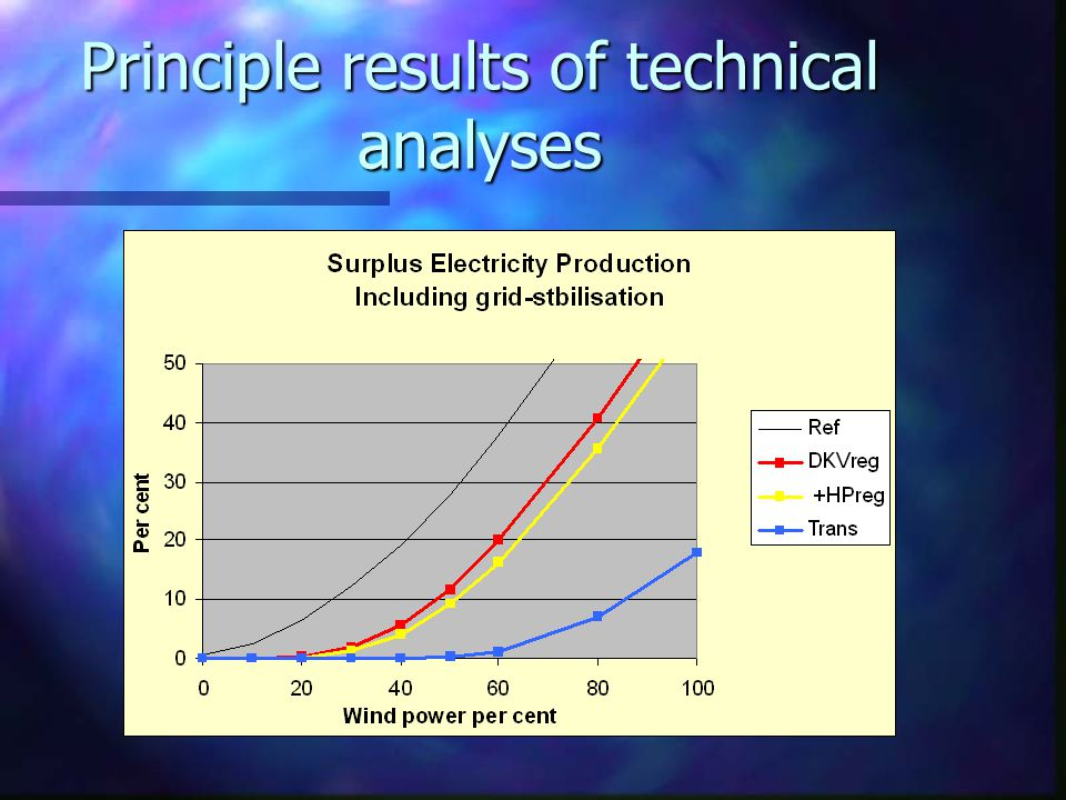 Principle results of technical analyses