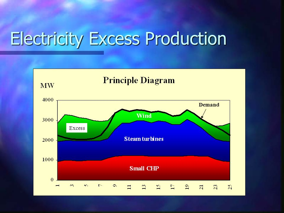 Electricity Excess Production Demand Excess