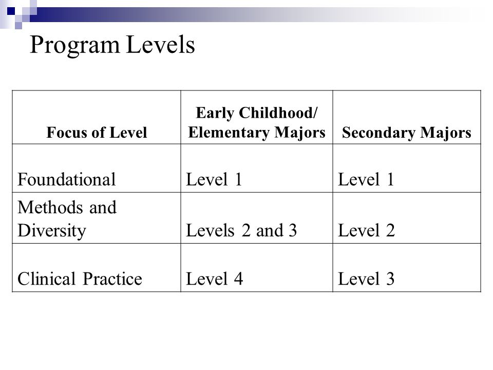 Program Levels Focus of Level Early Childhood/ Elementary MajorsSecondary Majors FoundationalLevel 1 Methods and DiversityLevels 2 and 3Level 2 Clinical PracticeLevel 4Level 3