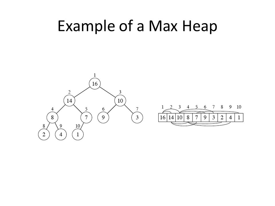 Example of a Max Heap