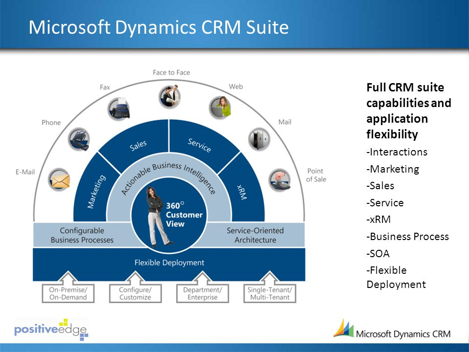 Microsoft Dynamics CRM Suite Full CRM suite capabilities and application flexibility -Interactions -Marketing -Sales -Service -xRM -Business Process -SOA -Flexible Deployment