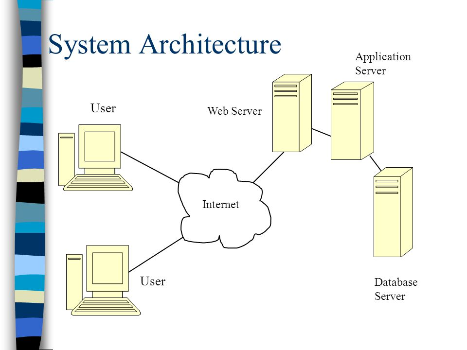 System Architecture User Internet Web Server Application Server Database Server
