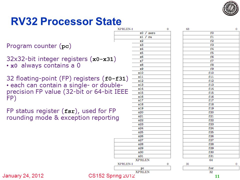 January 24, 2012CS152 Spring 2012 11 RV32 Processor State Program counter ( pc ) 32x32-bit integer registers ( x0-x31 ) x0 always contains a 0 32 floating-point (FP) registers ( f0-f31 ) each can contain a single- or double- precision FP value (32-bit or 64-bit IEEE FP) FP status register ( fsr ), used for FP rounding mode & exception reporting