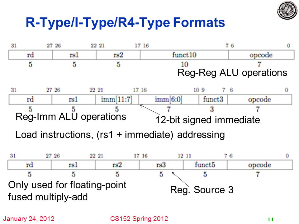 January 24, 2012CS152 Spring 2012 R-Type/I-Type/R4-Type Formats 14 Reg.