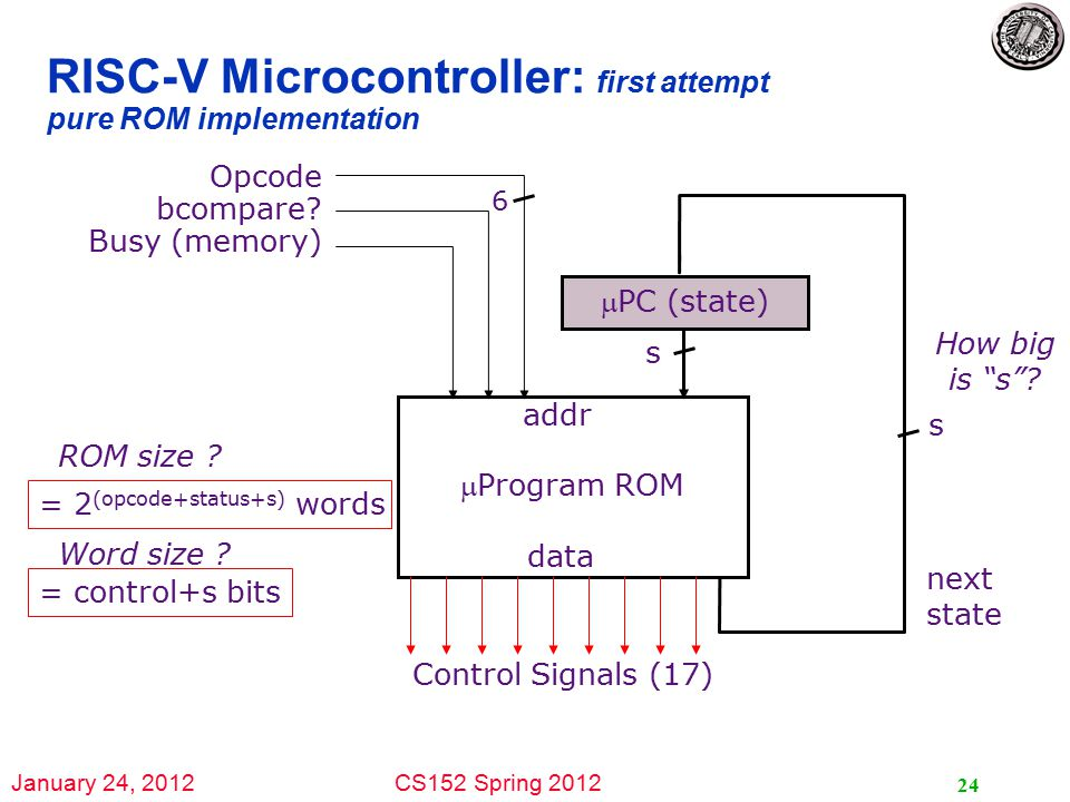 January 24, 2012CS152 Spring 2012 24 RISC-V Microcontroller: first attempt pure ROM implementation next state PC (state) Opcode bcompare.