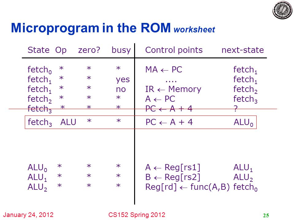 January 24, 2012CS152 Spring 2012 25 Microprogram in the ROM worksheet State Op zero.