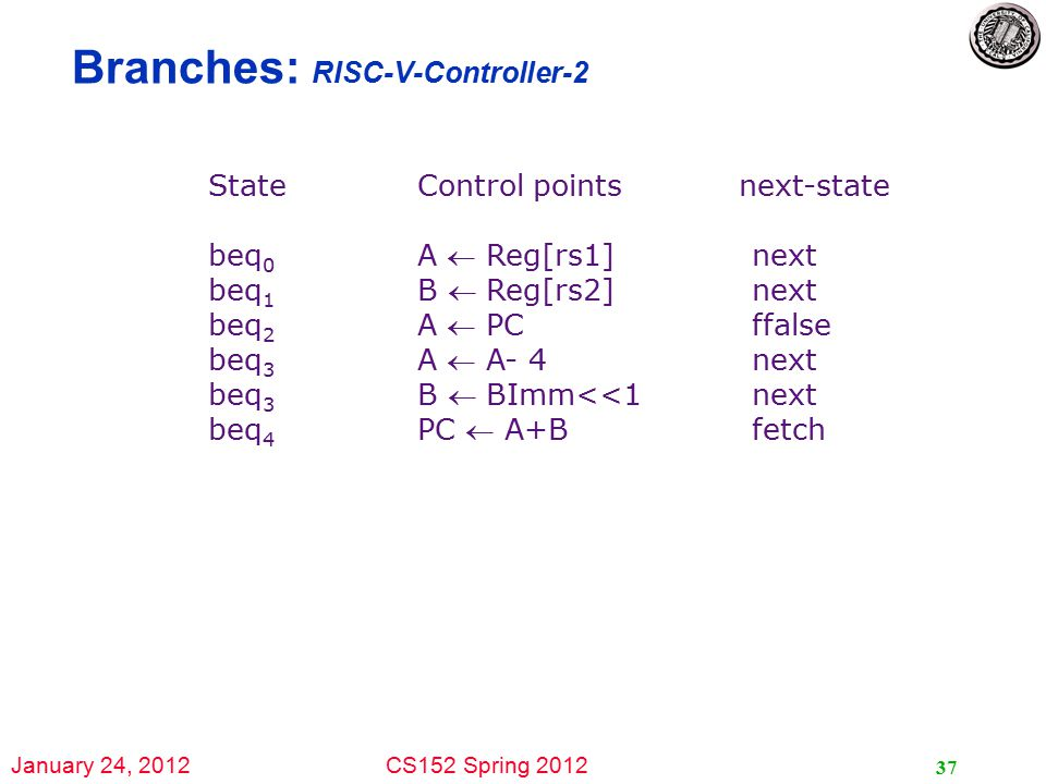 January 24, 2012CS152 Spring 2012 37 Branches: RISC-V-Controller-2 State Control points next-state beq 0 A  Reg[rs1] next beq 1 B  Reg[rs2] next beq 2 A  PC ffalse beq 3 A  A- 4 next beq 3 B  BImm<<1 next beq 4 PC  A+B fetch