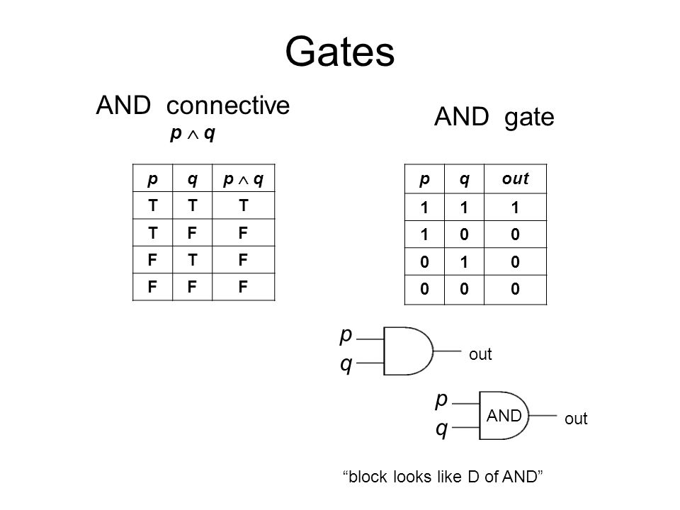 Gates p q out pq p  q TTT TFF FTF FFF pqout AND connective p  q AND gate p q out AND block looks like D of AND