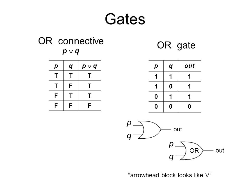Gates p q out pq p  q TTT TFT FTT FFF pqout OR connective p  q OR gate p q out OR arrowhead block looks like V