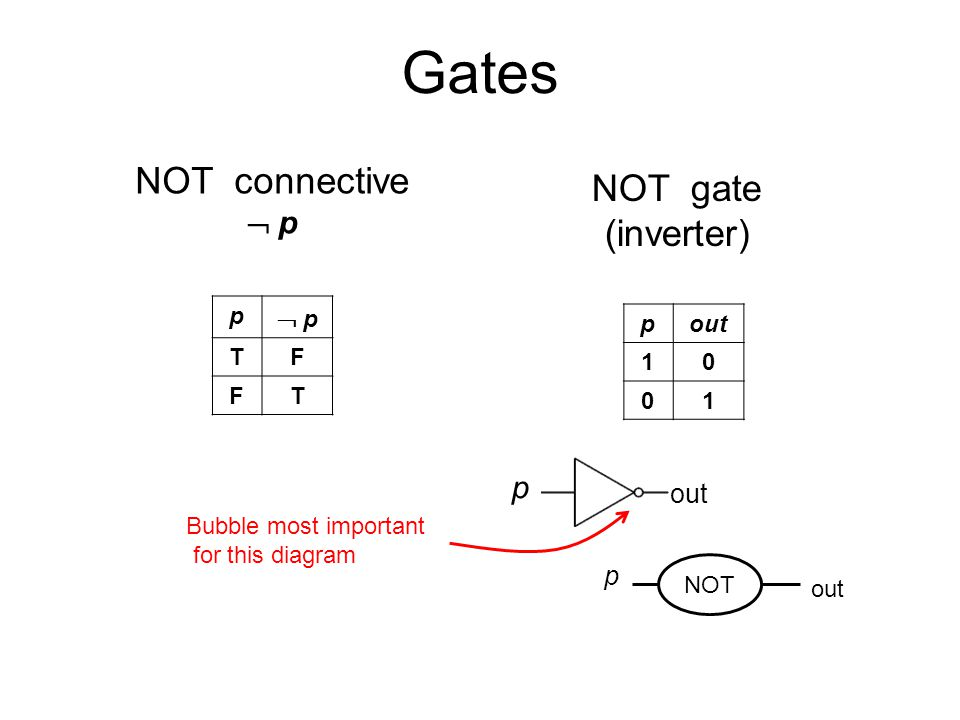 Gates p out NOT connective  p NOT gate (inverter) p  p p TF FT pout Bubble most important for this diagram NOT p out