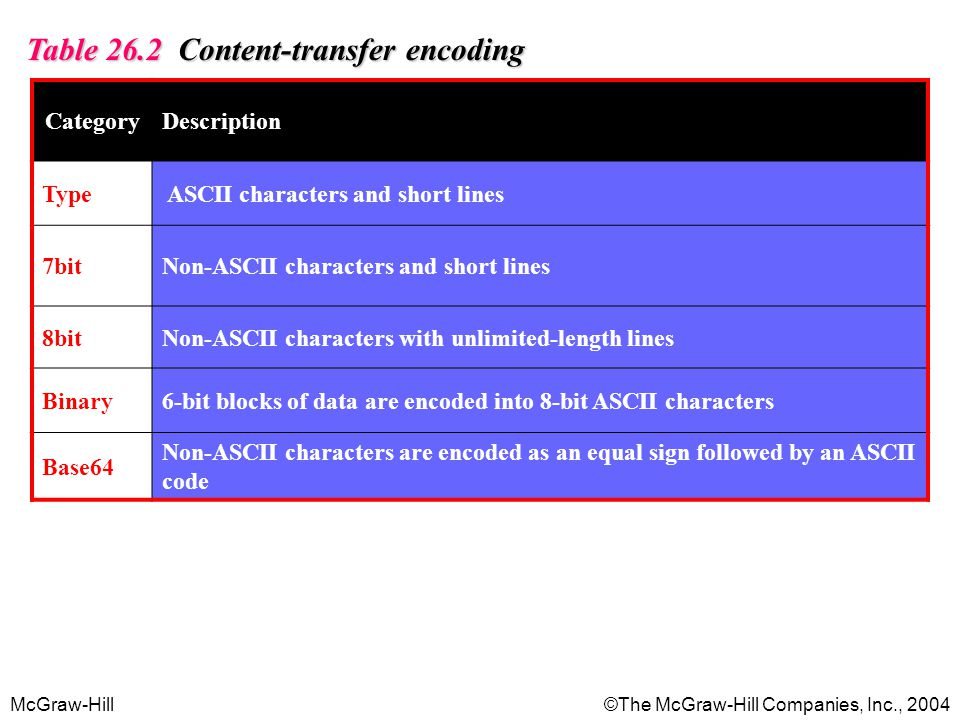 McGraw-Hill©The McGraw-Hill Companies, Inc., 2004 Table 26.2 Content-transfer encoding CategoryDescription Type ASCII characters and short lines 7bitNon-ASCII characters and short lines 8bitNon-ASCII characters with unlimited-length lines Binary6-bit blocks of data are encoded into 8-bit ASCII characters Base64 Non-ASCII characters are encoded as an equal sign followed by an ASCII code