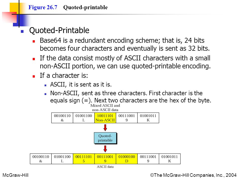 McGraw-Hill©The McGraw-Hill Companies, Inc., 2004 Figure 26.7 Quoted-printable Quoted-Printable Base64 is a redundant encoding scheme; that is, 24 bits becomes four characters and eventually is sent as 32 bits.