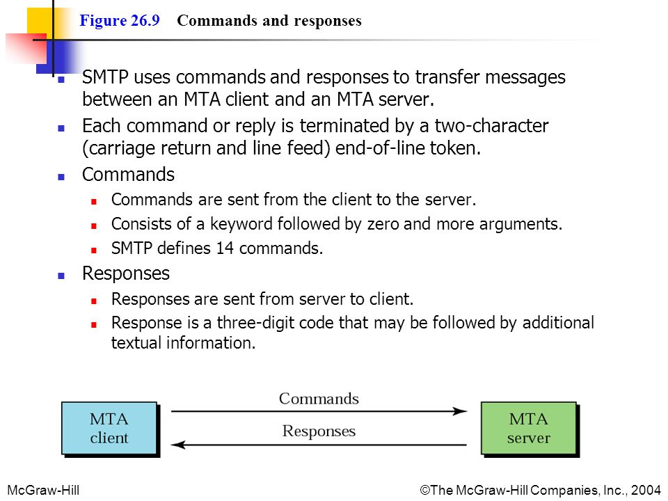 McGraw-Hill©The McGraw-Hill Companies, Inc., 2004 Figure 26.9 Commands and responses SMTP uses commands and responses to transfer messages between an MTA client and an MTA server.
