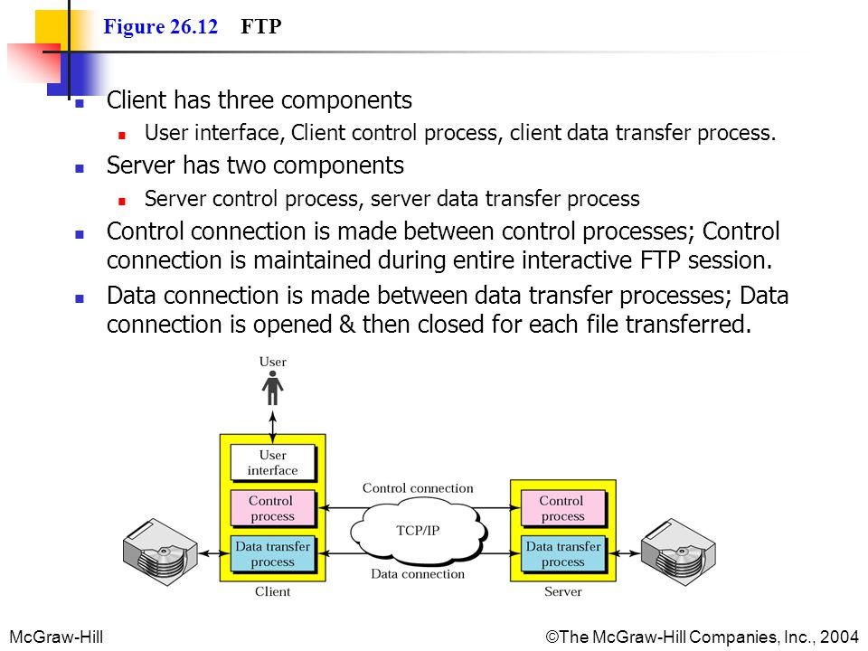 McGraw-Hill©The McGraw-Hill Companies, Inc., 2004 Figure FTP Client has three components User interface, Client control process, client data transfer process.