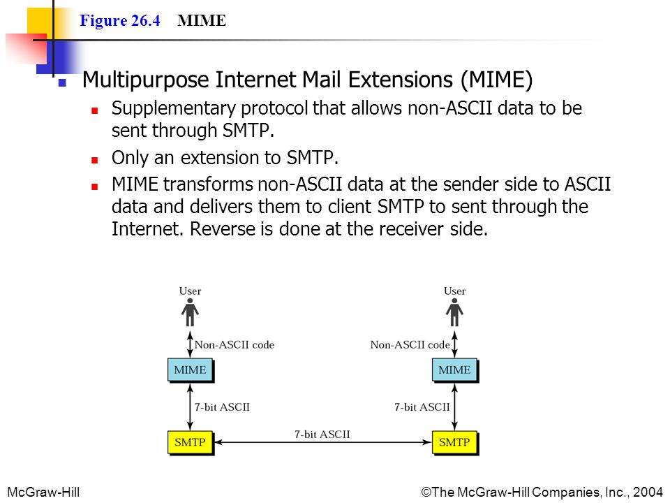 McGraw-Hill©The McGraw-Hill Companies, Inc., 2004 Figure 26.4 MIME Multipurpose Internet Mail Extensions (MIME) Supplementary protocol that allows non-ASCII data to be sent through SMTP.